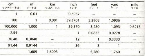 最強】国際単位換算表、長さ、重さ、容積、面積 ... : 面積換算表 : すべての講義
