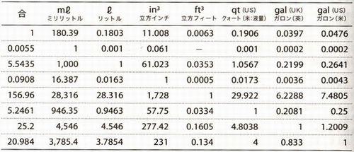 国際単位換算表、長さ、重さ ... : 重さ換算表 : すべての講義